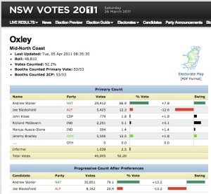 Disillusioned Mid North coast non-voter considers voting Green